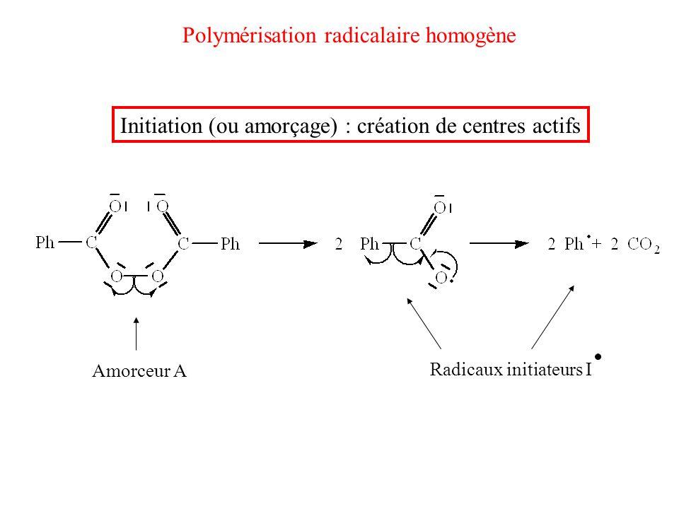 Polymérisation radicalaire homogène Initiation (ou amorçage) : création de centres actifs Amorceur A Radicaux initiateurs I