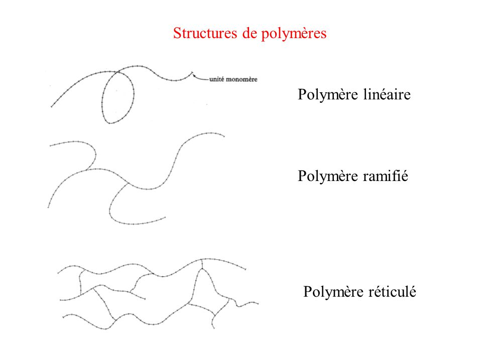 Structures de polymères Polymère linéaire Polymère ramifié Polymère réticulé