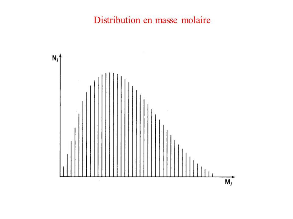 Polymérisation radicalaire homogène Terminaison : disparition des centres actifs Polymère à j+k motifs (P j+k ) Première possibilité : addition (ou recombinaison)