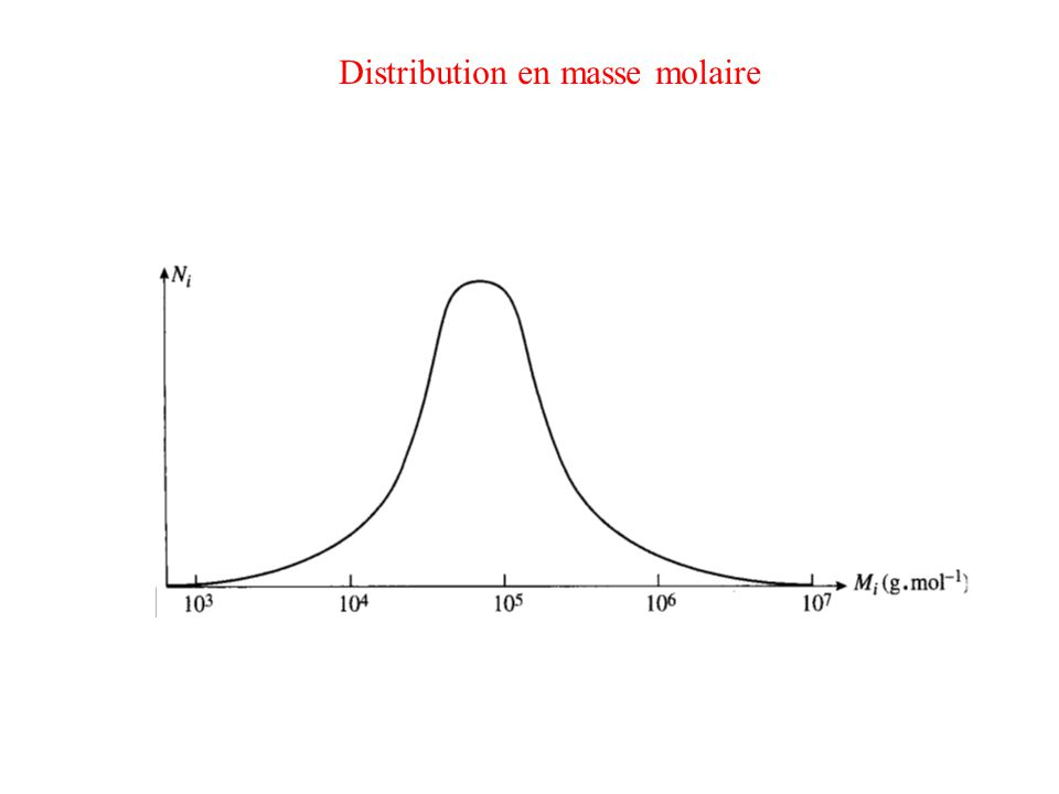 Polymérisation radicalaire homogène Dérivé saturé (R j ) Terminaison : disparition des centres actifs Deuxième possibilité : dismutation Dérivé insaturé (R k )