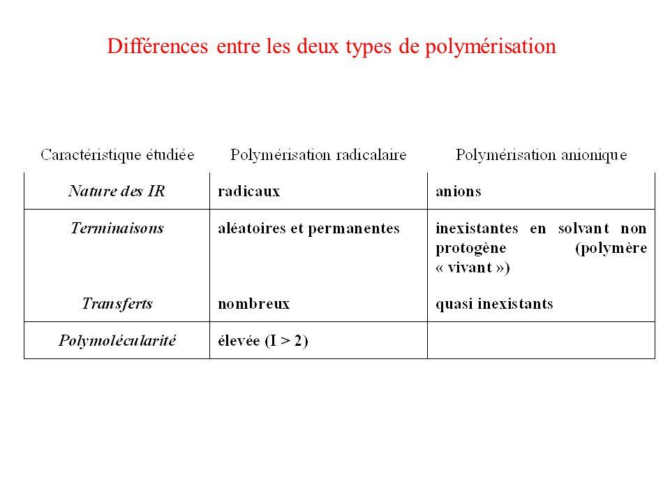 Différences entre les deux types de polymérisation