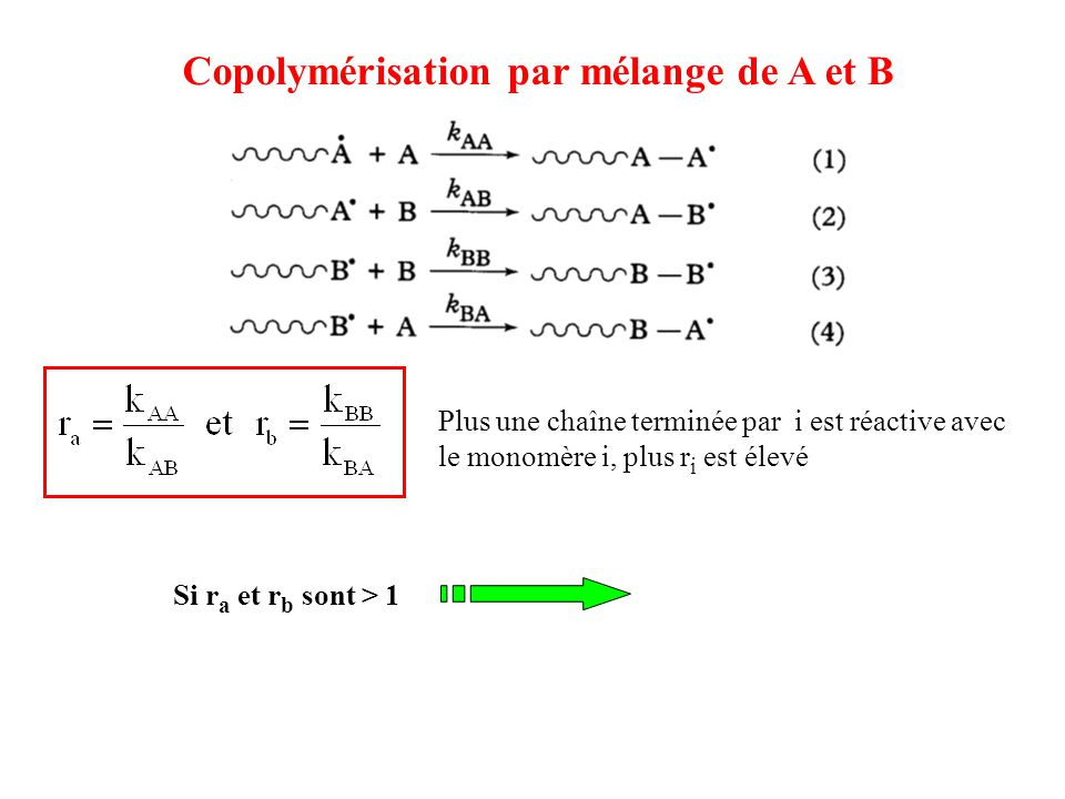 Copolymérisation par mélange de A et B Plus une chaîne terminée par i est réactive avec le monomère i, plus r i est élevé Si r a et r b sont > 1 -A-A-