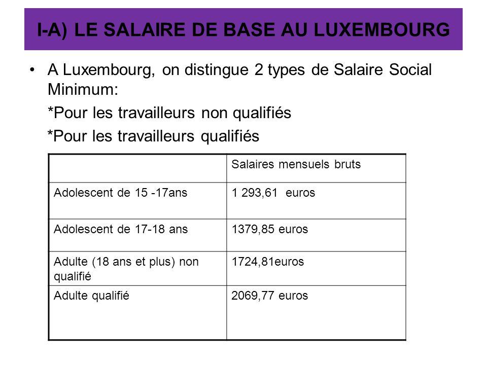 I-A) LE SALAIRE DE BASE AU LUXEMBOURG A Luxembourg, on distingue 2 types de Salaire Social Minimum: *Pour les travailleurs non qualifiés *Pour les tra