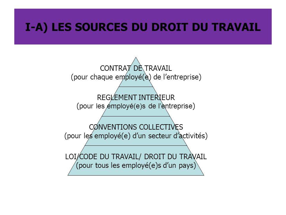I-A) LES SOURCES DU DROIT DU TRAVAIL CONTRAT DE TRAVAIL (pour chaque employé(e) de l'entreprise) REGLEMENT INTERIEUR (pour les employé(e)s de l'entrep