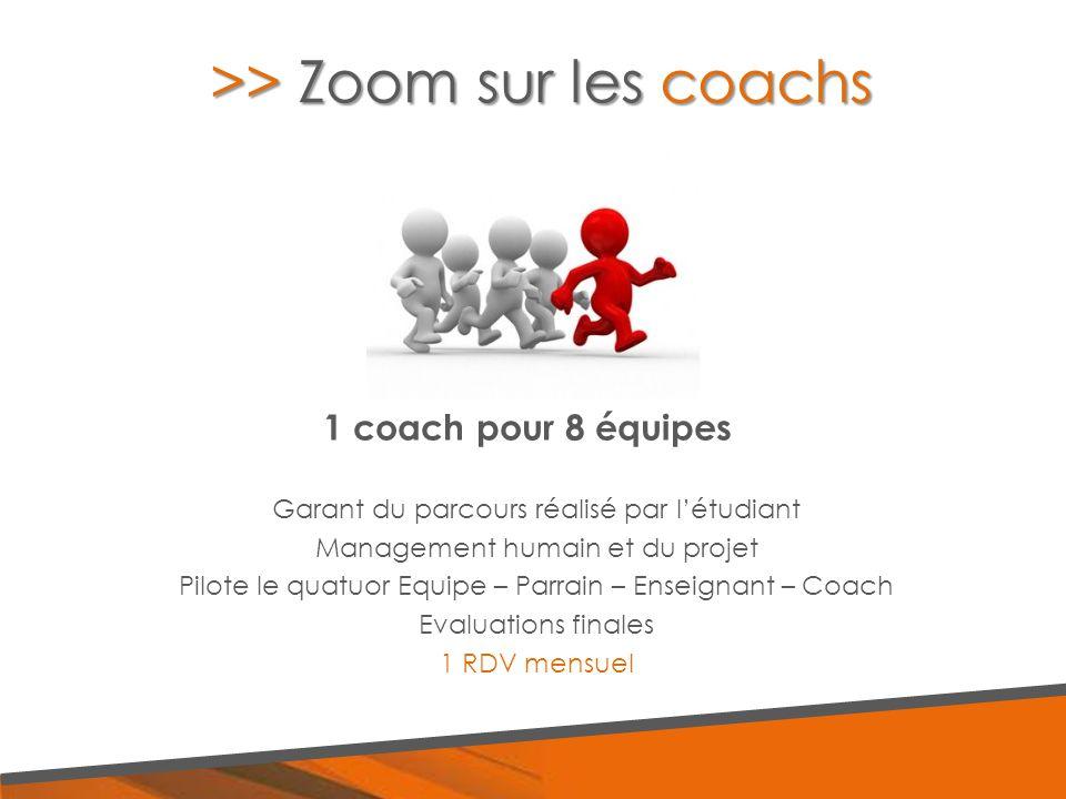 1 coach pour 8 équipes Garant du parcours réalisé par l'étudiant Management humain et du projet Pilote le quatuor Equipe – Parrain – Enseignant – Coac