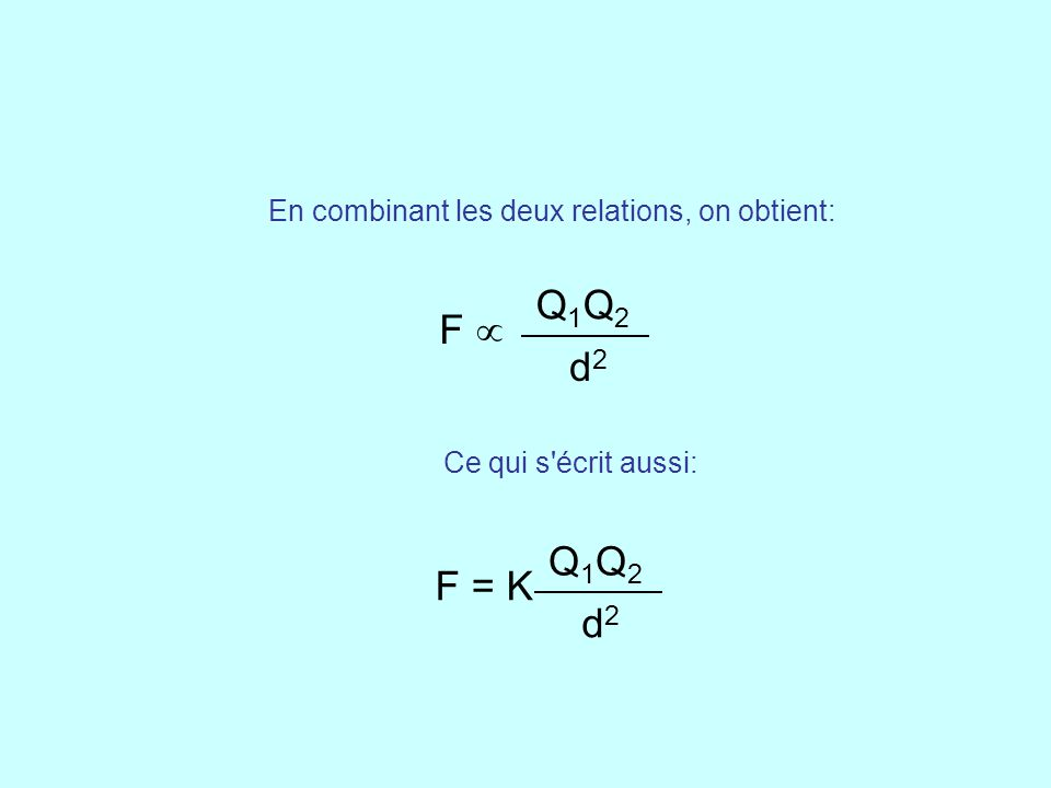 En combinant les deux relations, on obtient: F  Q1Q2Q1Q2 d2d2 F = K Q1Q2Q1Q2 d2d2 Ce qui s'écrit aussi: