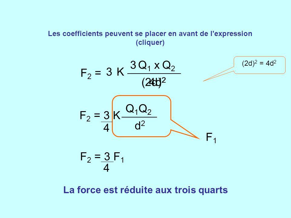 Les coefficients peuvent se placer en avant de l'expression (cliquer) K (2d) 2 3Q1Q1 xQ2Q2 F2 =F2 = 3 F1F1 La force est réduite aux trois quarts 4d 2