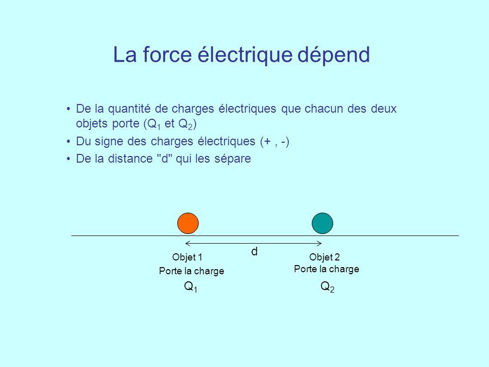 La force électrique dépend De la quantité de charges électriques que chacun des deux objets porte (Q 1 et Q 2 ) Du signe des charges électriques (+, -