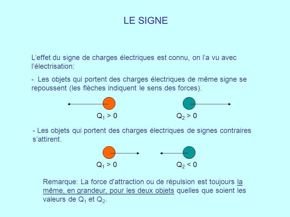 LE SIGNE L'effet du signe de charges électriques est connu, on l'a vu avec l'électrisation: - Les objets qui portent des charges électriques de même s