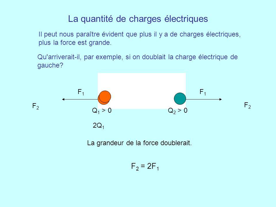 La quantité de charges électriques Il peut nous paraître évident que plus il y a de charges électriques, plus la force est grande. Q 1 > 0Q 2 > 0 F1F1