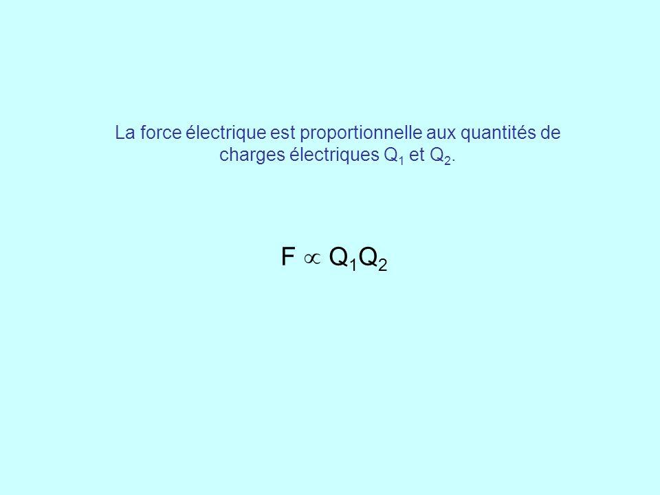 La force électrique est proportionnelle aux quantités de charges électriques Q 1 et Q 2. F  Q 1 Q 2