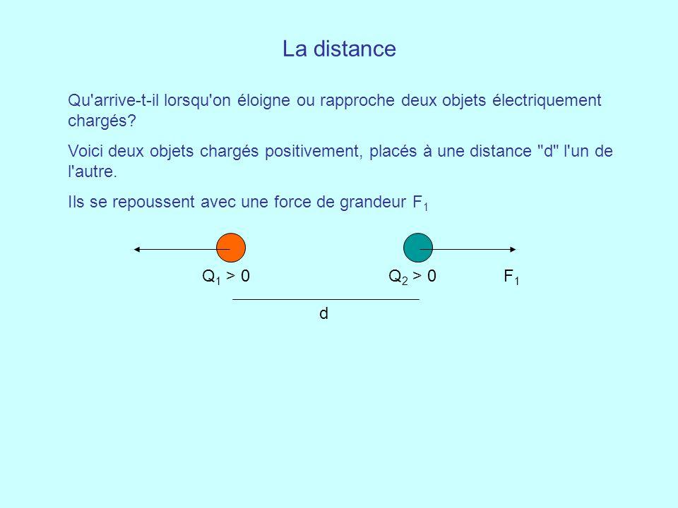 La distance Qu'arrive-t-il lorsqu'on éloigne ou rapproche deux objets électriquement chargés? Voici deux objets chargés positivement, placés à une dis