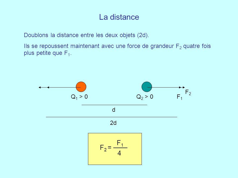 La distance Doublons la distance entre les deux objets (2d). Ils se repoussent maintenant avec une force de grandeur F 2 quatre fois plus petite que F
