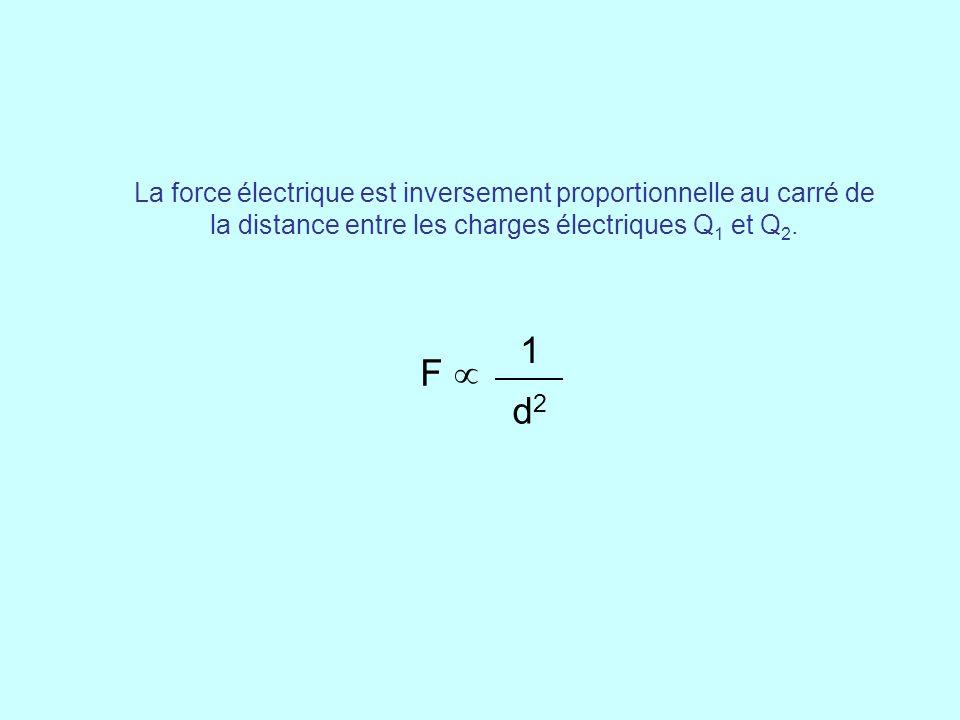 La force électrique est inversement proportionnelle au carré de la distance entre les charges électriques Q 1 et Q 2. F  1 d2d2