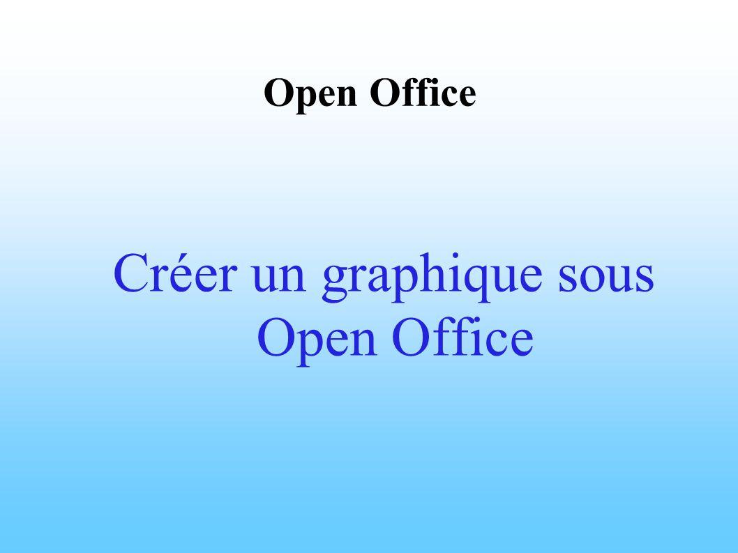 Démarrage d Open Office