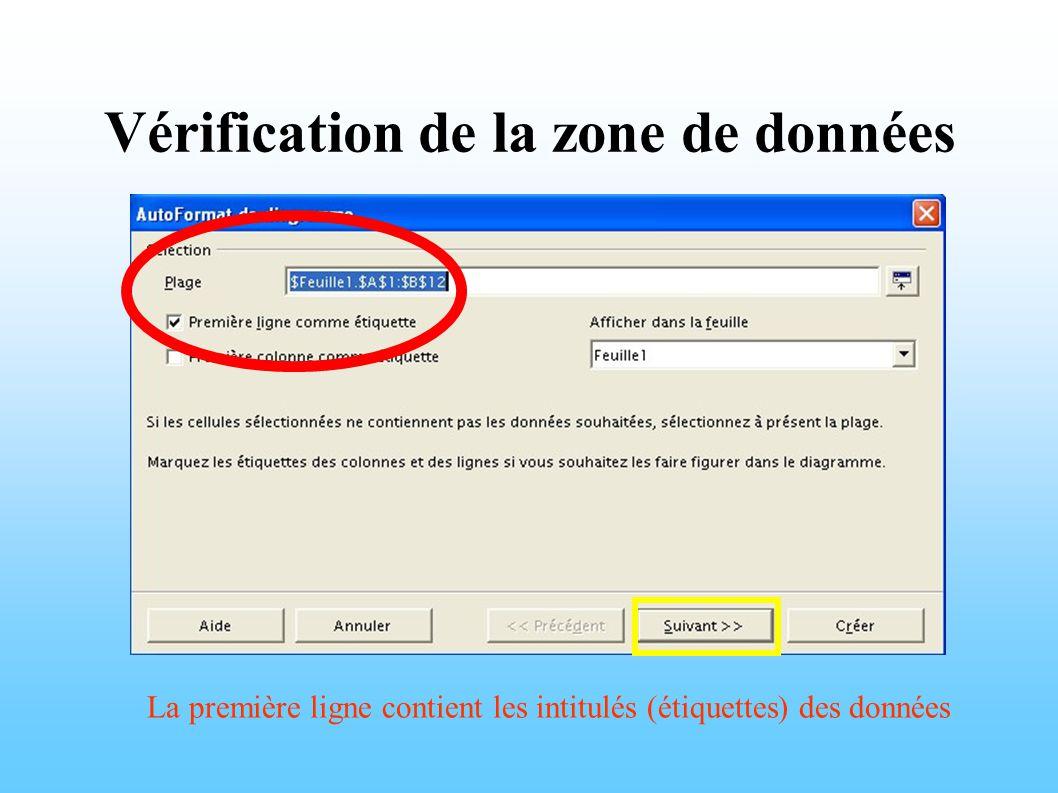 Vérification de la zone de données La première ligne contient les intitulés (étiquettes) des données