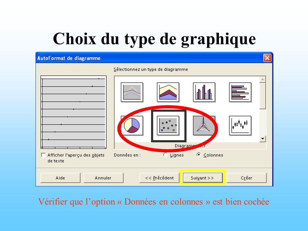 Choix du type de graphique Vérifier que l'option « Données en colonnes » est bien cochée