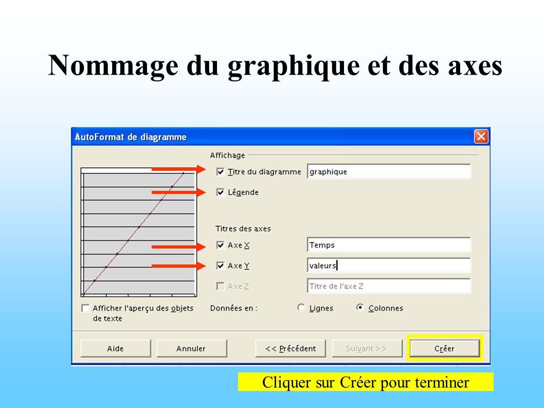 Nommage du graphique et des axes Cliquer sur Créer pour terminer
