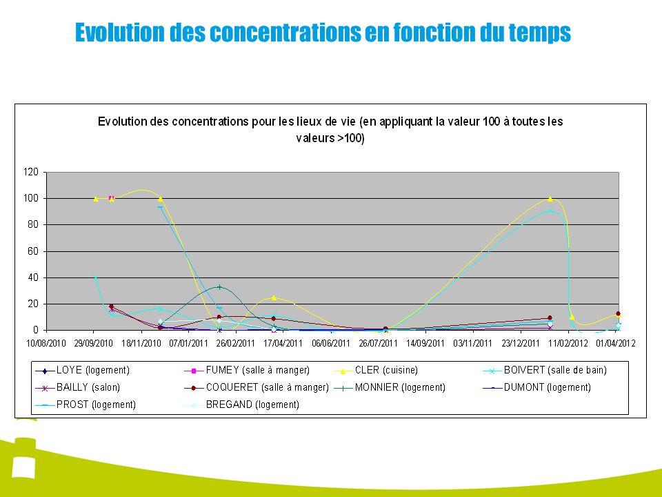 Evolution des concentrations en fonction du temps