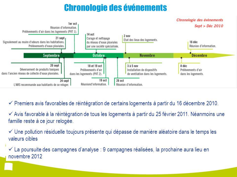 Chronologie des événements Premiers avis favorables de réintégration de certains logements à partir du 16 décembre 2010.