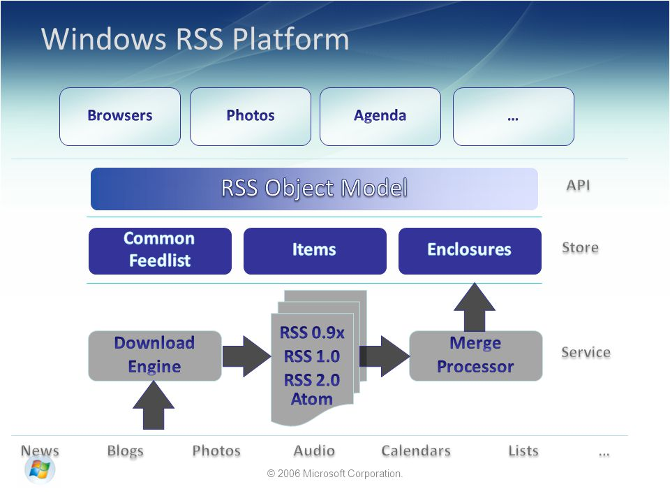 © 2006 Microsoft Corporation. Windows RSS Platform