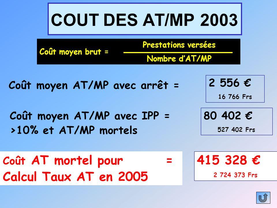 COUT DES AT/MP 2003 Coût moyen brut = Prestations versées Nombre d'AT/MP 2 556 € 16 766 Frs Coût moyen AT/MP avec arrêt = Coût moyen AT/MP avec IPP =