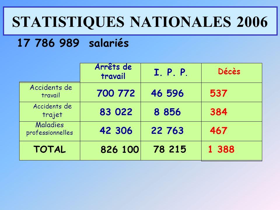 STATISTIQUES NATIONALES 2006 17 786 989 salariés Arrêts de travail I. P. P. Décès Accidents de travail Accidents de trajet Maladies professionnelles T
