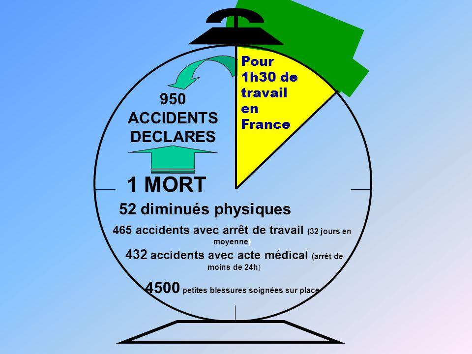 1 MORT 52 diminués physiques 465 accidents avec arrêt de travail (32 jours en moyenne) 432 accidents avec acte médical (arrêt de moins de 24h) 4500 pe