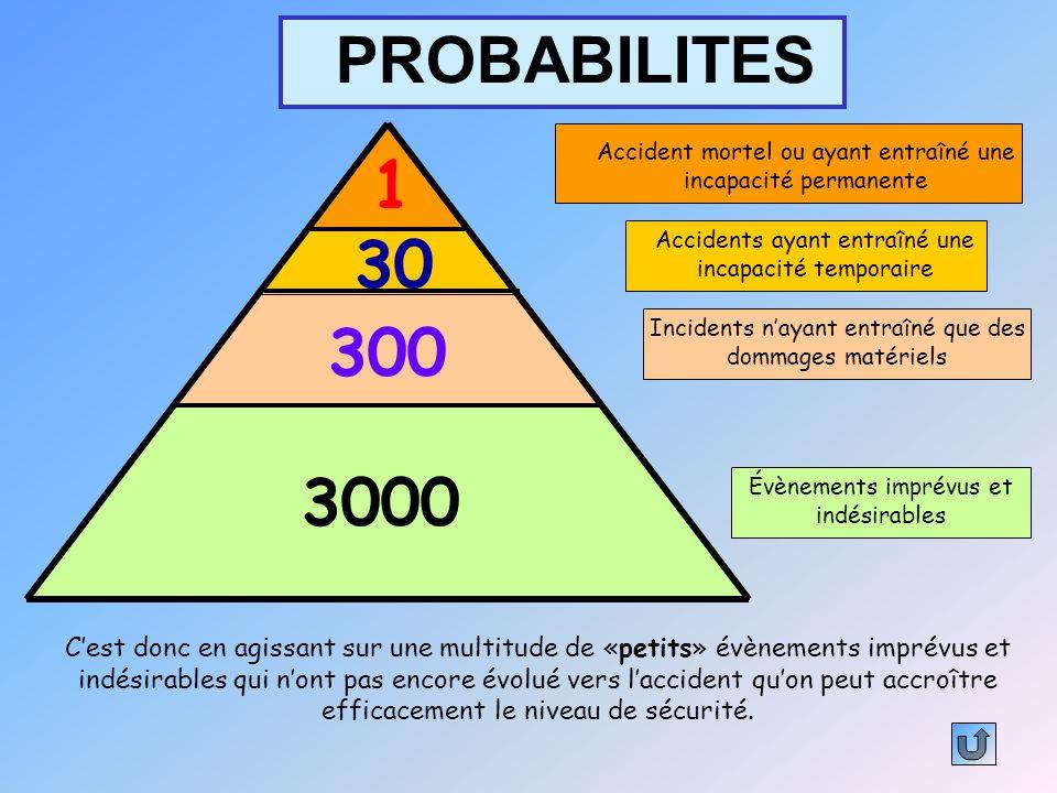 PROBABILITES 3000 Évènements imprévus et indésirables 300 Incidents n'ayant entraîné que des dommages matériels 30 Accidents ayant entraîné une incapa