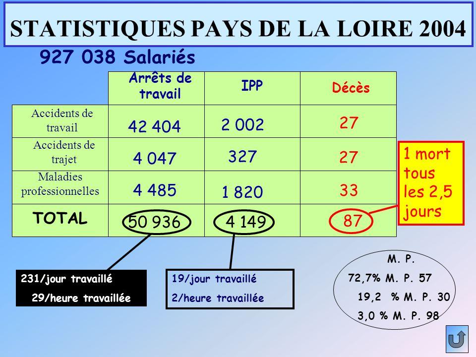 STATISTIQUES PAYS DE LA LOIRE 2004 Arrêts de travail IPP Décès Accidents de travail Accidents de trajet Maladies professionnelles TOTAL 42 404 4 047 4