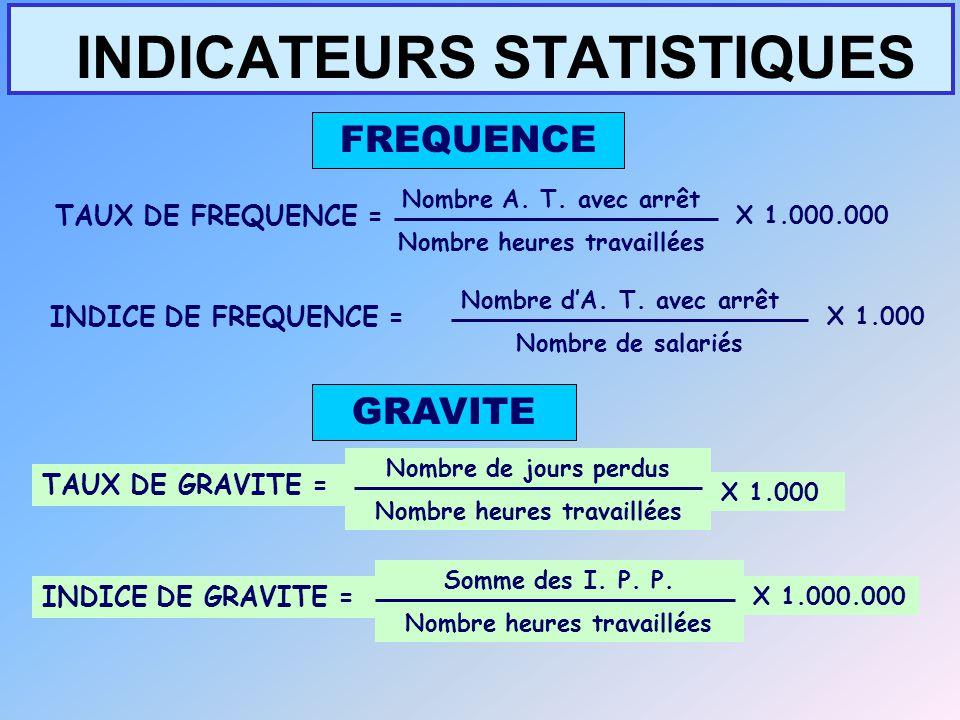 INDICATEURS STATISTIQUES FREQUENCE Nombre A. T. avec arrêt Nombre heures travaillées TAUX DE FREQUENCE = X 1.000.000 GRAVITE INDICE DE GRAVITE = Somme