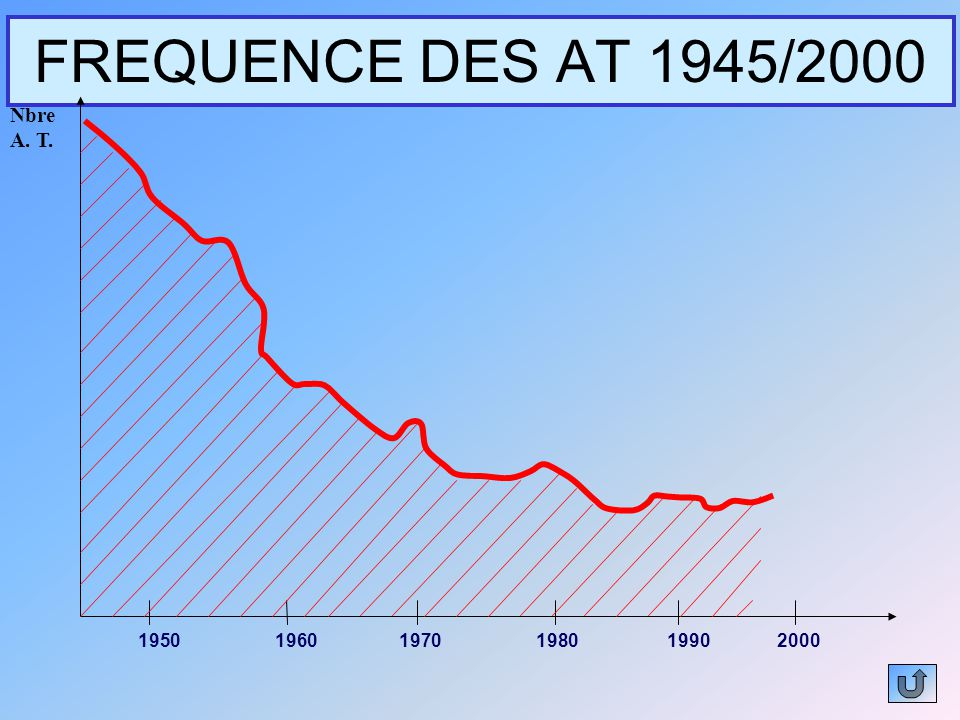 FREQUENCE DES AT 1945/2000 195019601970198019902000 Nbre A. T.