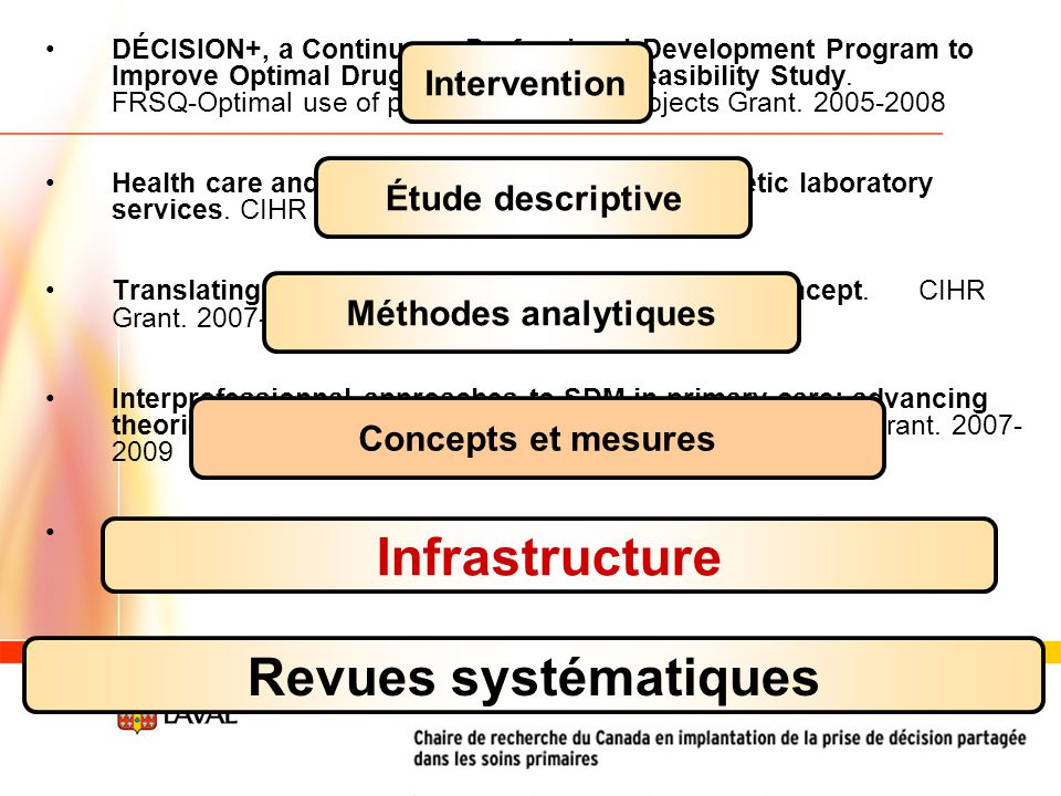 DÉCISION+, a Continuous Professional Development Program to Improve Optimal Drug Prescription : a Feasibility Study. FRSQ-Optimal use of prescription