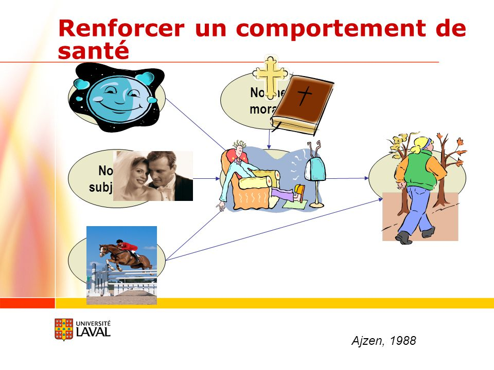 Renforcer un comportement de santé Attitude Norme subjective Perception de contrôle Intention Adopter cpt Norme morale Ajzen, 1988