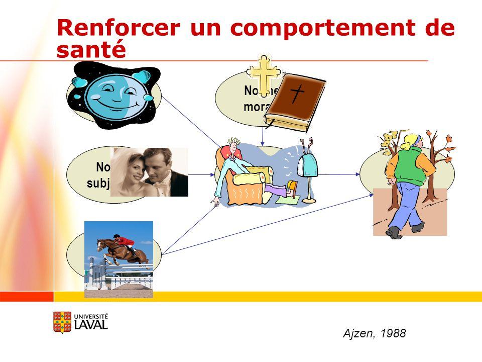 Renforcer un comportement de santé Attitude Norme subjective Perception de contrôle Intention Adopter cpt Norme morale Ajzen, 1988