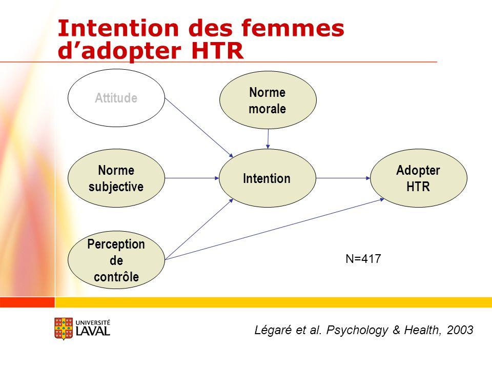 Intention des femmes d'adopter HTR Attitude Norme subjective Perception de contrôle Intention Adopter HTR Norme morale Légaré et al. Psychology & Heal
