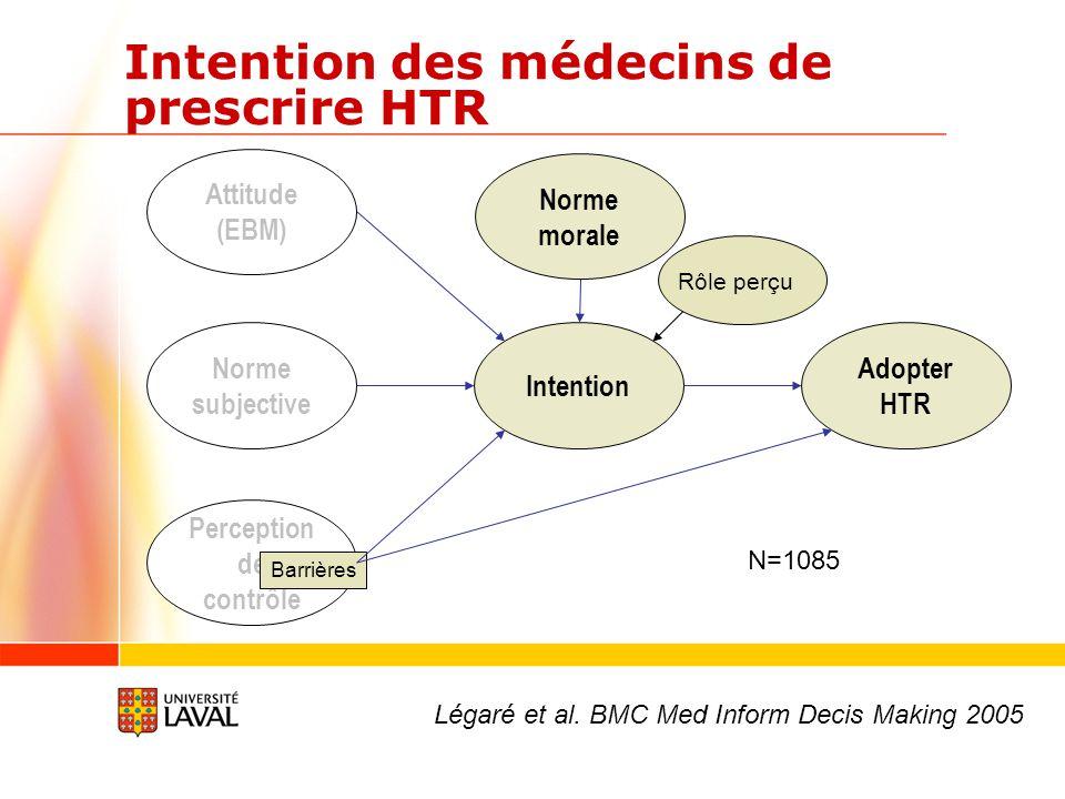 -2.00.01.02.0 0.0 0.1 0.2 0.3 Intention (n= 417) % femmes -3.0-2.00.01.02.03.0 0.05 0.10 0.15 0.20 0.25 Intention (n=467) %médecins Intention des femmes et des médecins québécois Utilité de la prise de décision partagée