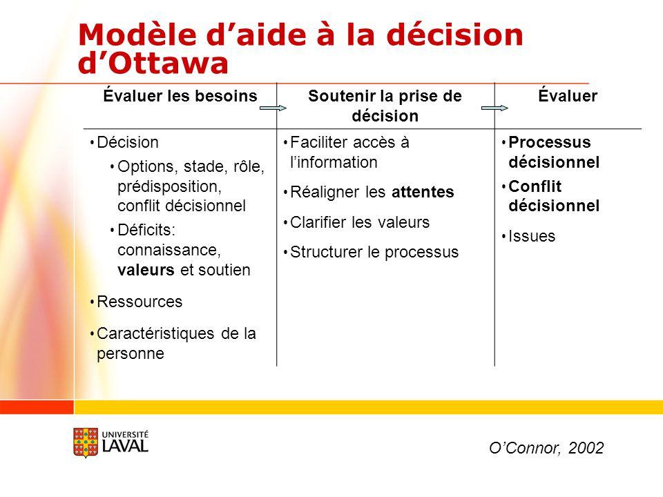 Outil d'aide à la décision en matière d'HS Dodin S, Légaré, Daudelin G, Tetroe J, O'Connor A.