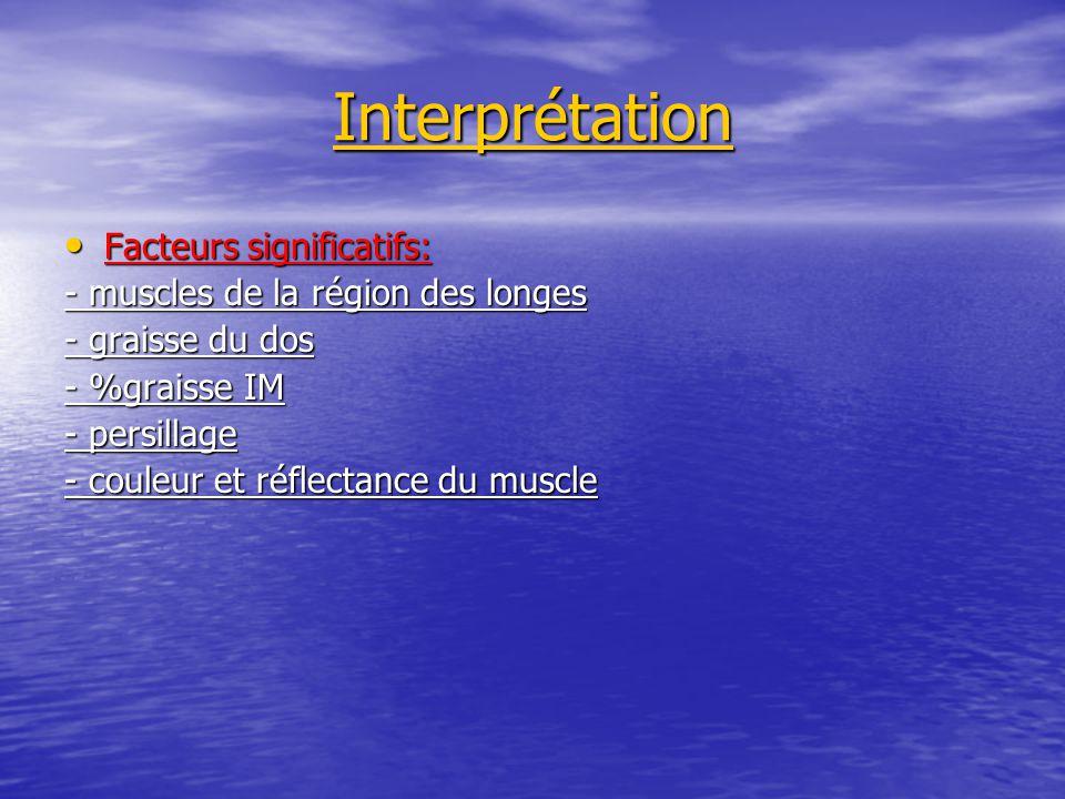 Interprétation Facteurs significatifs: Facteurs significatifs: - muscles de la région des longes - graisse du dos - %graisse IM - persillage - couleur