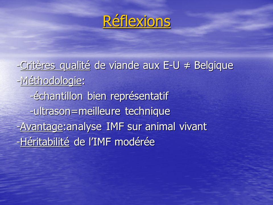 Réflexions -Critères qualité de viande aux E-U ≠ Belgique -Méthodologie: -échantillon bien représentatif -échantillon bien représentatif -ultrason=mei
