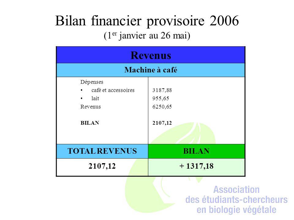 Revenus Machine à café Dépenses café et accessoires lait Revenus BILAN 3187,88 955,65 6250,65 2107,12 TOTAL REVENUSBILAN 2107,12+ 1317,18