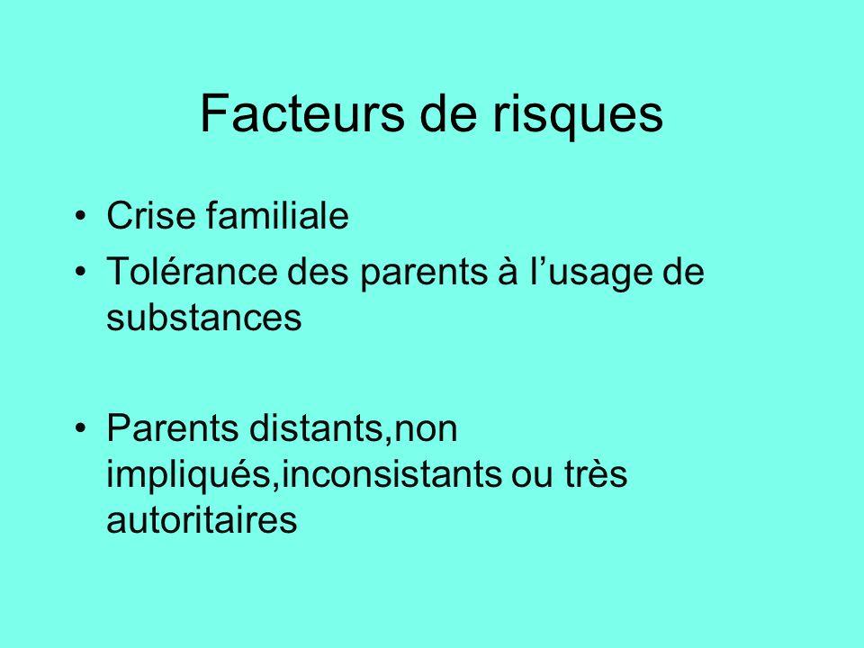 Facteurs de risques Crise familiale Tolérance des parents à l'usage de substances Parents distants,non impliqués,inconsistants ou très autoritaires