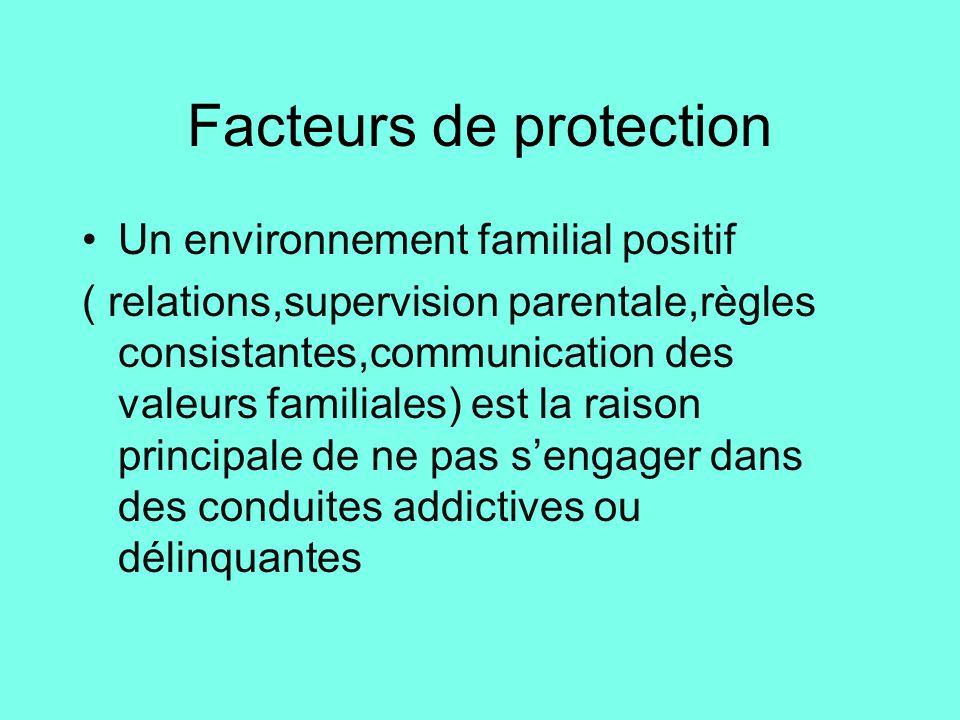 Facteurs de protection Un environnement familial positif ( relations,supervision parentale,règles consistantes,communication des valeurs familiales) e