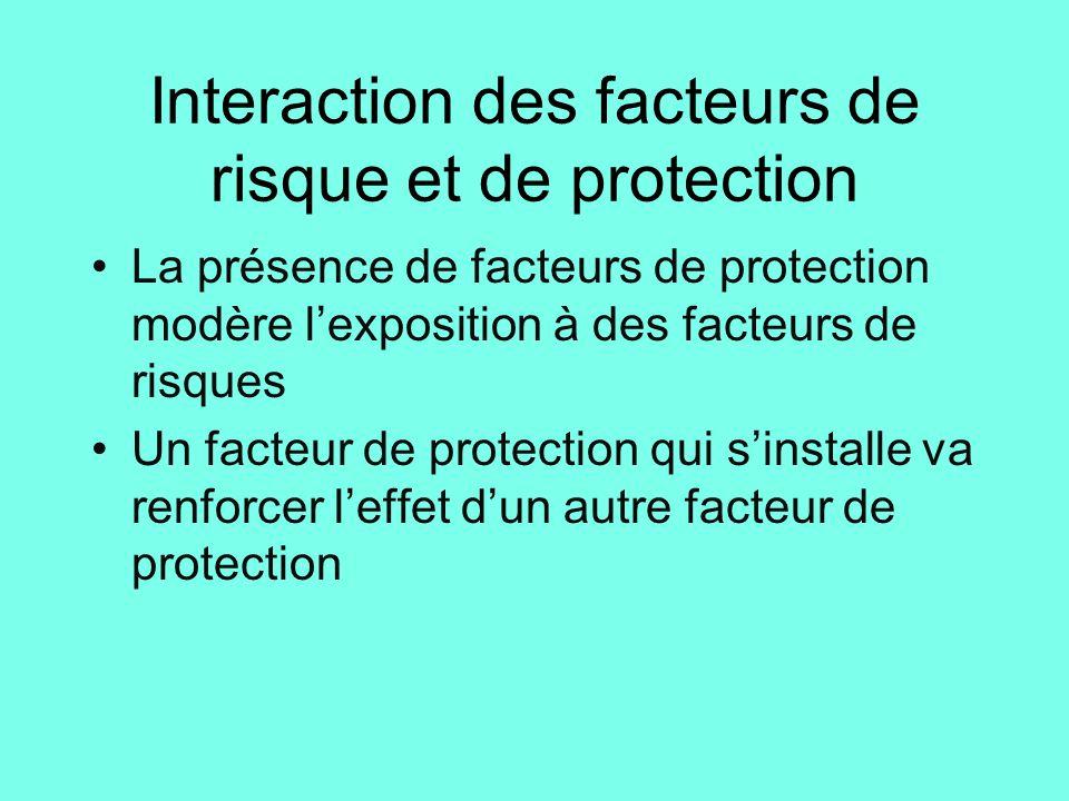 Interaction des facteurs de risque et de protection La présence de facteurs de protection modère l'exposition à des facteurs de risques Un facteur de