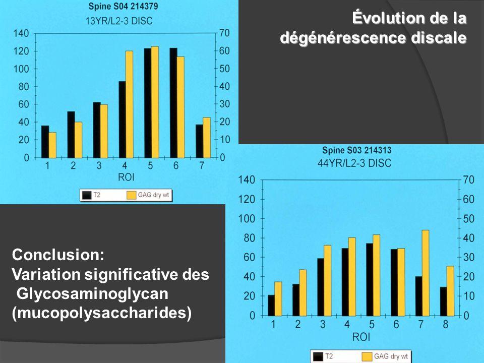 Conclusion: Variation significative des Glycosaminoglycan (mucopolysaccharides) Évolution de la dégénérescence discale