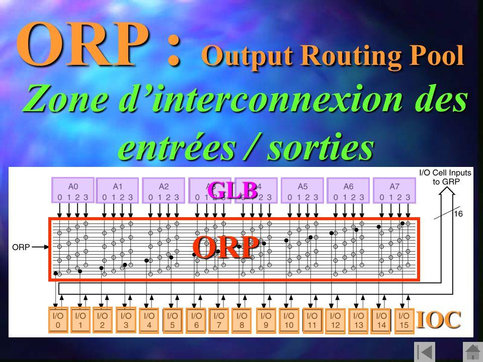 ORP : Output Routing Pool Zone d'interconnexion des entrées / sorties ORP GLB IOC