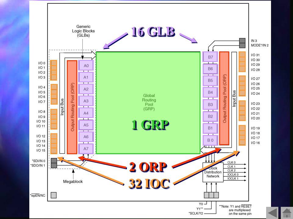 16 GLB 1 GRP 2 ORP 32 IOC