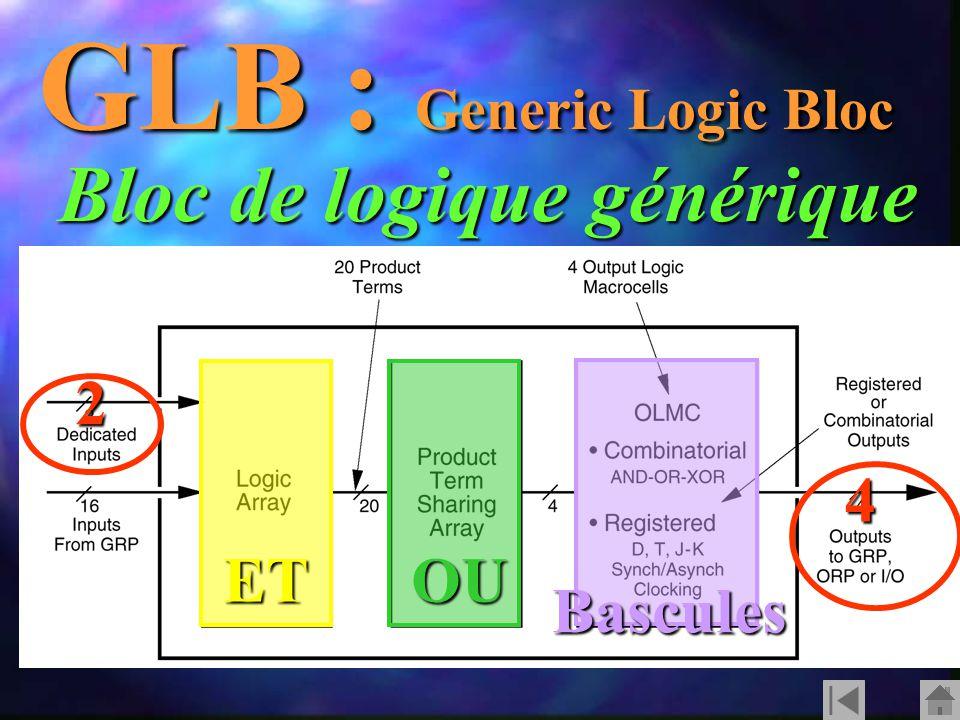 GLB : Generic Logic Bloc Bloc de logique générique ETOU Bascules 2 4