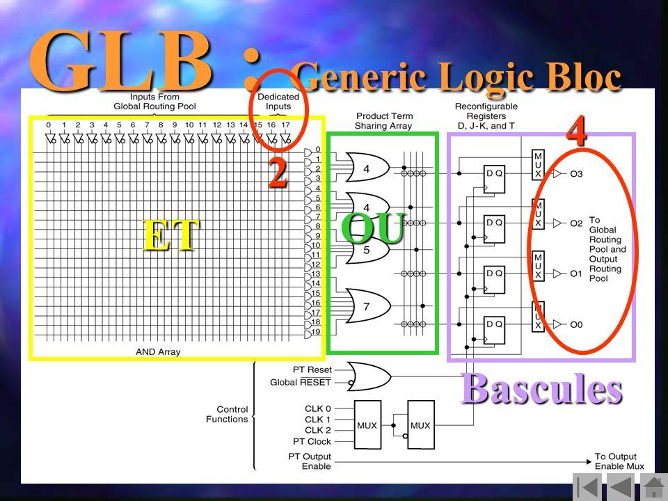 GLB : Generic Logic Bloc ET OU Bascules 2 4