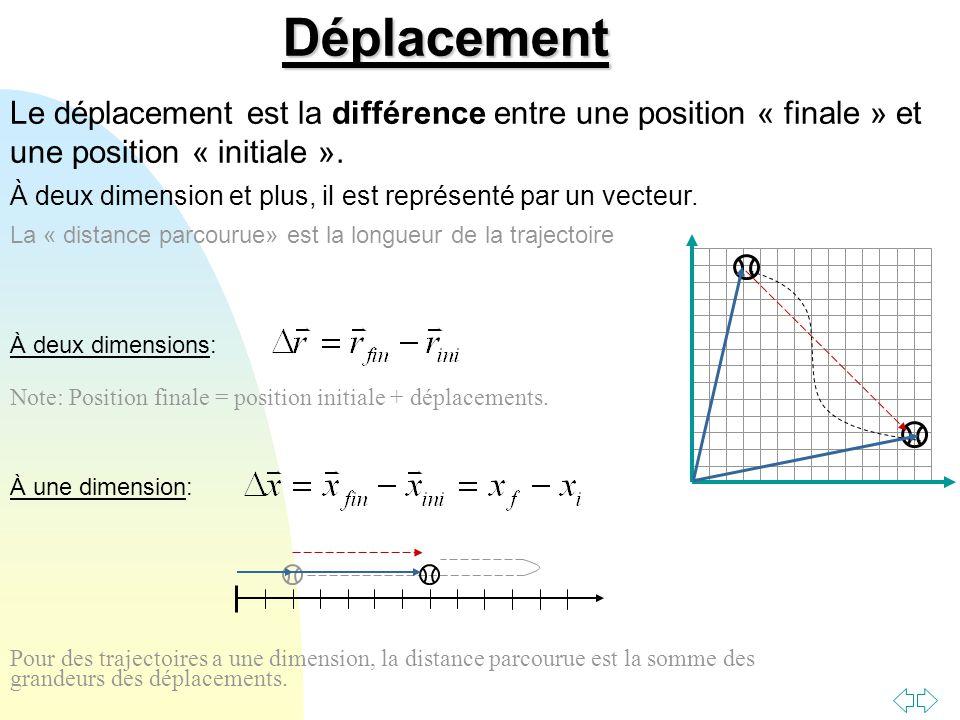 Passer à la première page Le graphe de la fonction x(t) n'est pas la trajectoire.